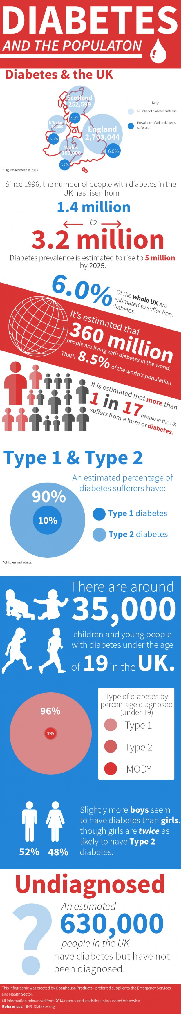 infographic diabetes and the population uk